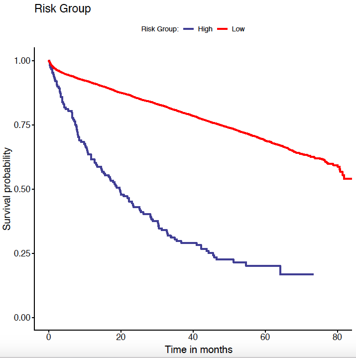 Ness Tumor Deposits In Stage Iii Colon Cancer Correlation With Other Histopatologic Variables Prognostic Value And Risk Stratification